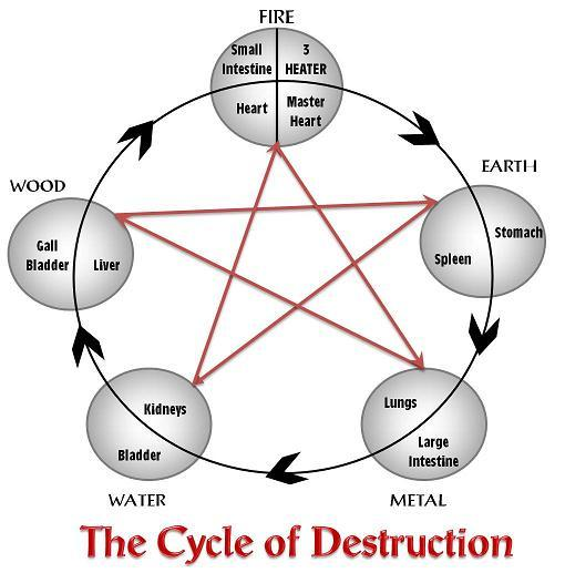 * Kyusho Cycle of Destruction
